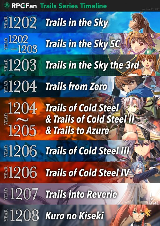 Image of a visual timeline of the Trails games according to the in-game year they take place in.