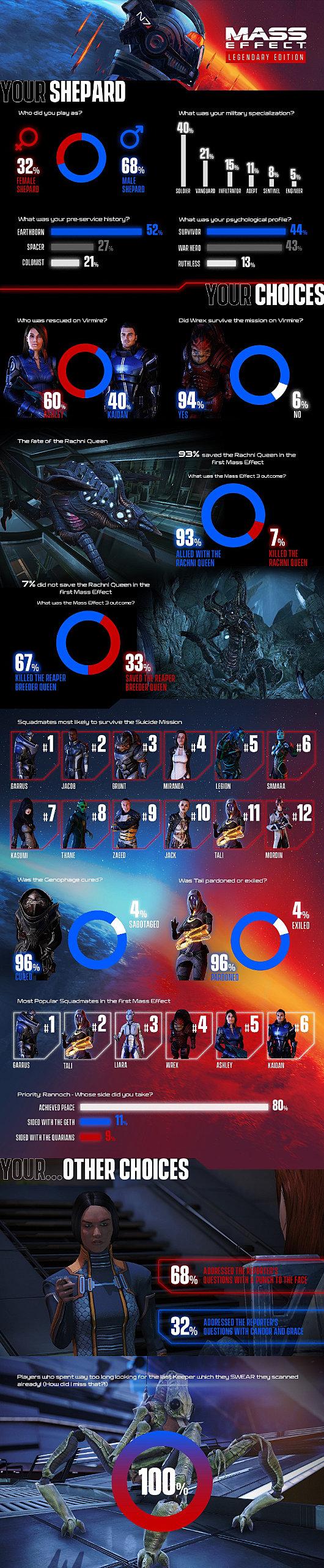 Mass Effect: Legendary Edition Infographic