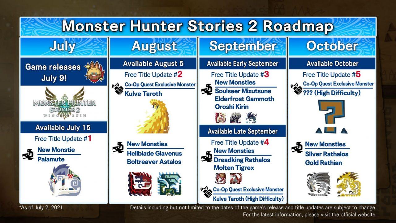 Monster Hunter Stories 2: Wings of Ruin Update Roadmap July-October 2021